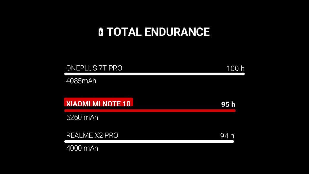Xiaomi Mi Note 10 Полный обзор: На что способна 108 МП камера?