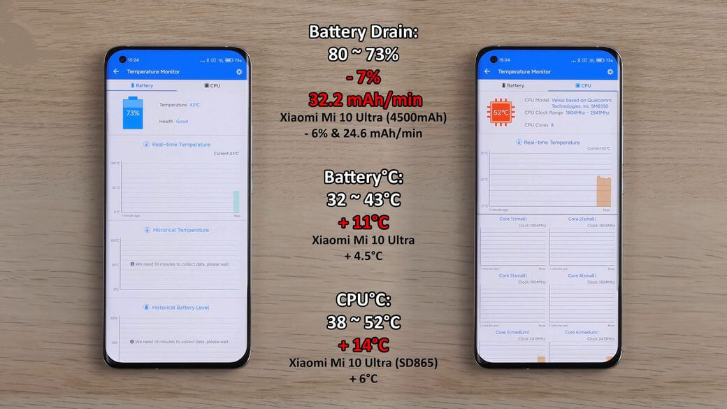 Xiaomi Mi 11 батарея тест