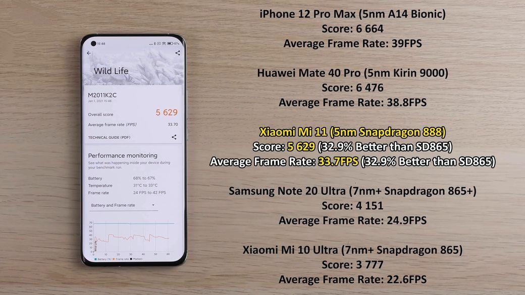 Xiaomi Mi 11 3DMark тест и результат