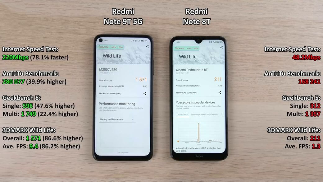 Xiaomi Redmi Note 9T 5G 3DMark тест